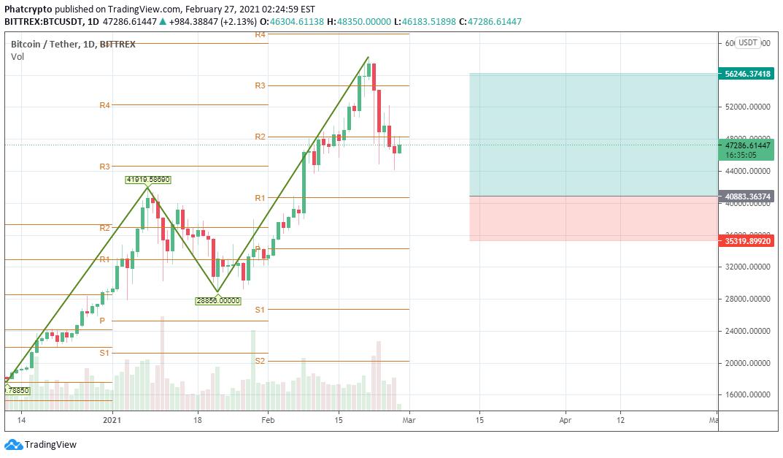 Žvakių diagramos bitcoin doleris, Bitcoin COURSE nuo pat pradžių