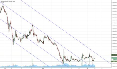 SCBTC: SCBTC horizontal trend