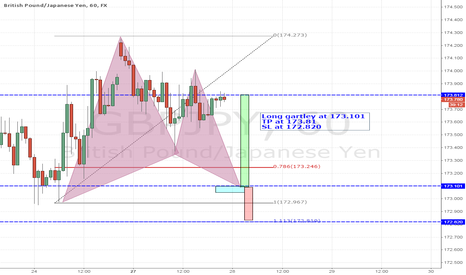 GBPJPY: Trade 06-Long Gartley