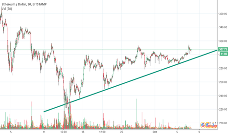 ETHUSD: Support