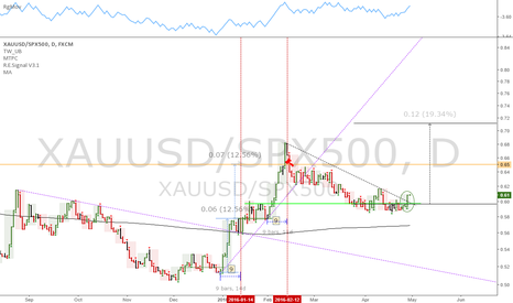 XAUUSD/SPX500: Gold/Stocks ratio: Long gold, close equity longs/find shorts