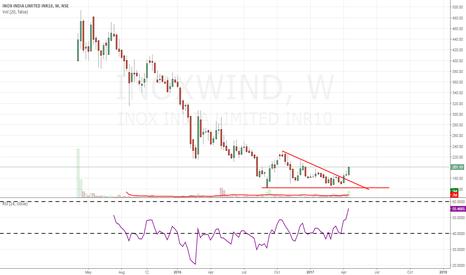 INOXWIND: INOXWIND-bottom Fishing stock