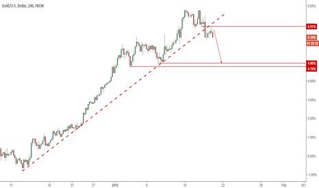 XAUUSD: Gold: Deeper pullback likely