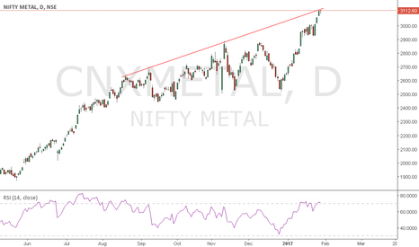 CNXMETAL: nifty metal