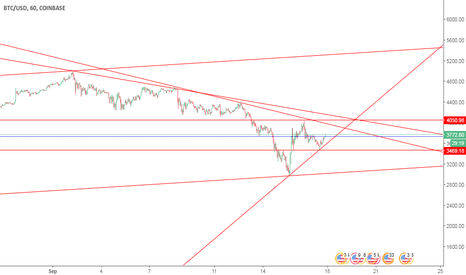 BTCUSD: BTC LONG AROUND 3470 $ SL 2950$ T 5000$