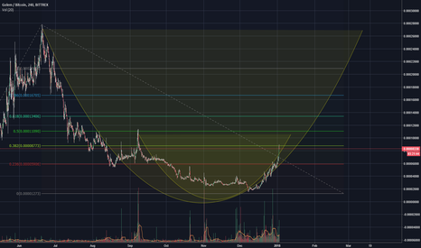 GNTBTC: Golem with cup and handle fractals: 26k sats target!