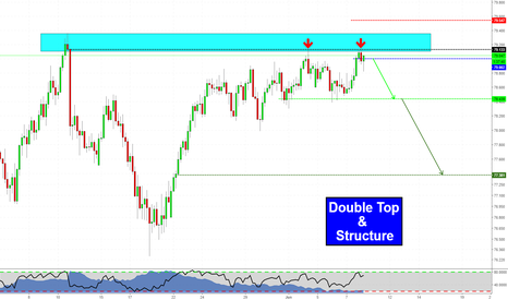NZDJPY: Double Top at Structure