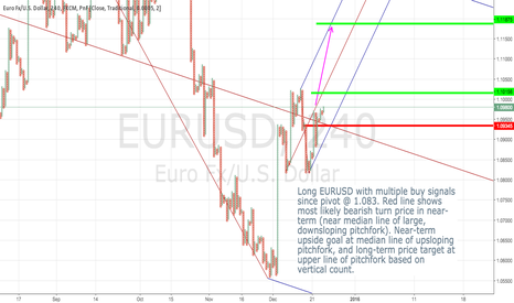 EURUSD: EURUSD moving higher based on PNF signals and pitchforks.