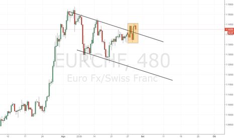 EURCHF: EUR/CHF: vero o falso breakout?