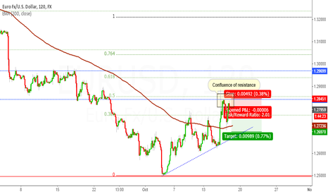 EURUSD: 10_16_14 Short  move up