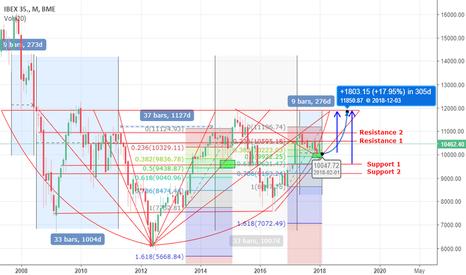 IBC: IBEX 35 - SPAIN Forecast