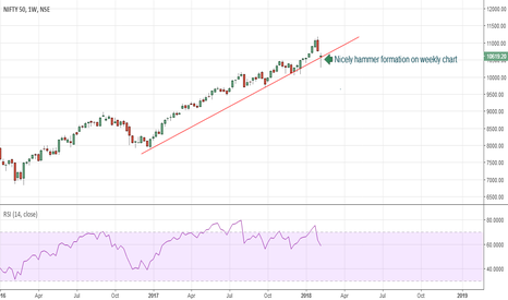 NIFTY: Nifty strategy for office going people i.e part time traders
