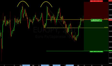 EURJPY: EURJPY - Double Top - 2618 Trade