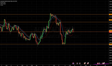AUDCAD: AUD/CAD Analysis for Week 21