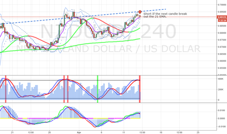 NZDUSD: Sell opportunity in the NZDUSD - 4hours chart