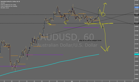 AUDUSD: #NFP TRADING PLAN IDEAS