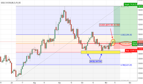 XAUUSD: Time to Go Long