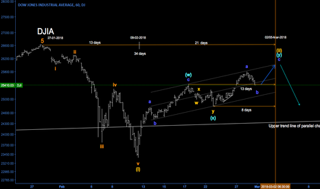 DJI: Current wave count for DJIA with fibonacci time span projections