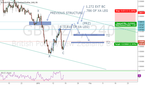 GBPNZD: GBPNZD POSSIBLE HARMONIC PATTERN