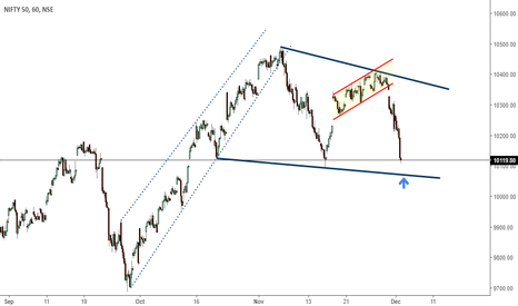 NIFTY:  nifty with basics of harmonic pattern