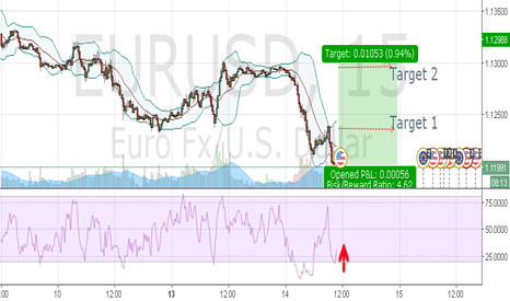 EURUSD: DAX LONG EUR/USD