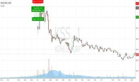 KSS: KSS. EARNINGS SHOCK SELL