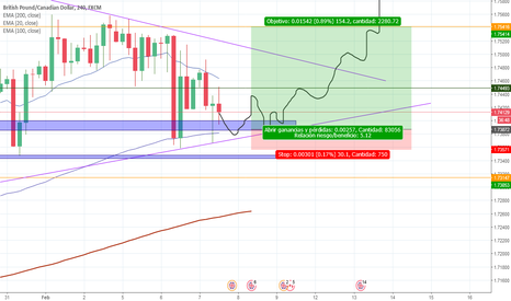 GBPCAD: 150 Pips Buy limit GBPCAD