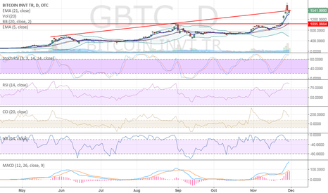 GBTC: No position , am not thinking about it, just for fun