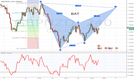 GBPNZD: GBP/NZD Possible Bearish Bat Formation 240min