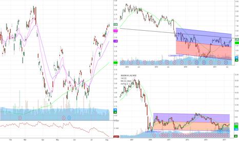 AEG: $AEG inverse head and shoulder on weekly chart