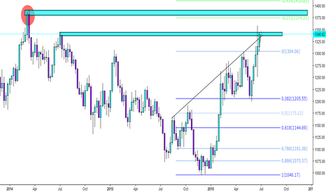 XAUUSD: Possible swing long on Gold