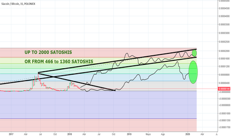 SCBTC: FROM 466 to 2000 SATOSHIS WILL BE THE PRICE OF SIACOIN (2020)