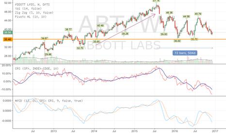 ABT: Abbott Trends