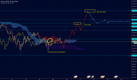 BTCUSD: [BTCUSD] Bulls are back on the front lines