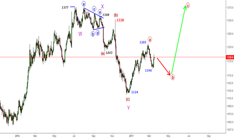 GC1!: Comex Gold - Selling for 1175-1180 & Bounce for 1400$ Later