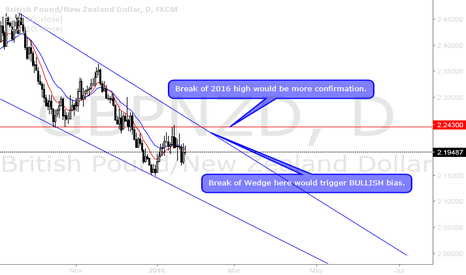GBPNZD: GBPNZD falling wedge to watch