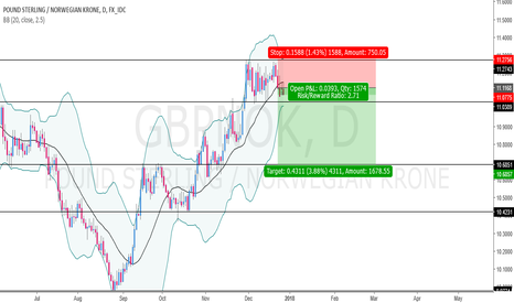 GBPNOK: Will Add More on H4(Waiting for Structure)