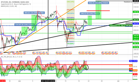 BTCUSD: BTC up forecast due to Traders Dynamic Index (& price) pattern