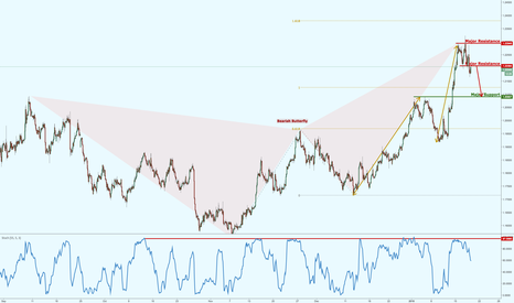 EURUSD: EURUSD reversing nicely, potential further drop!