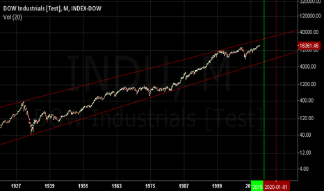 INDU: Dow long term suggesting 25000 by 2015.75 pi