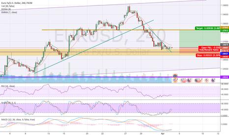 EURUSD: Newbie EUR/USD Analysis