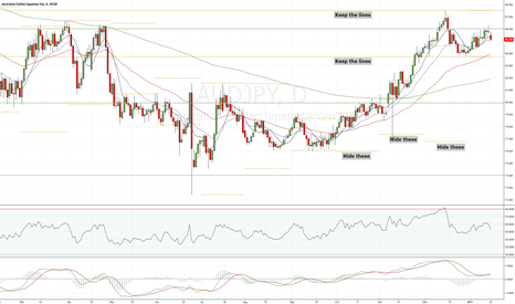 AUDJPY: Previous monthly high and low for Chris Moody