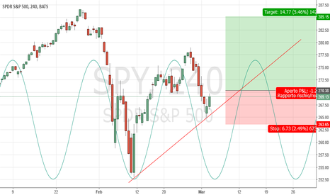 SPY: SP500 Daily: probabile 2° top ciclo mensile