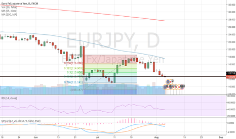 EURJPY: TIME TO BUY AT 61,8%