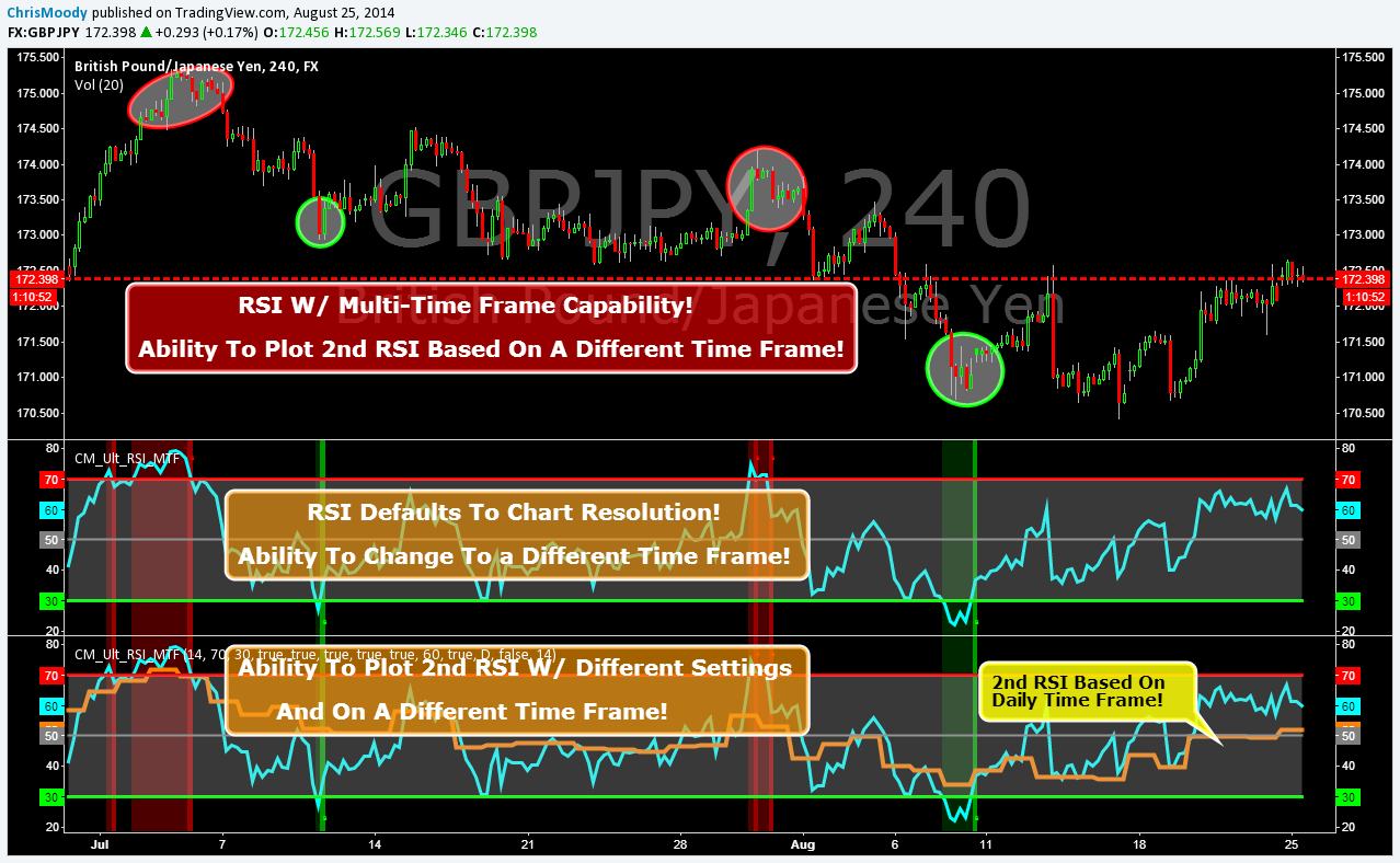 Multiple time frame indicator forex free investment banking deal processing