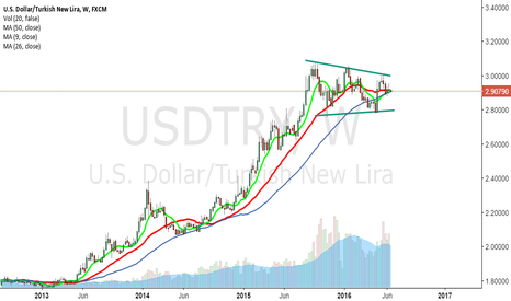 USDTRY: weekly cross ... signal for big rally i guess...