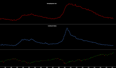 UNRATE: $SPX $SPY Unemployment and continued claims bottoming out.