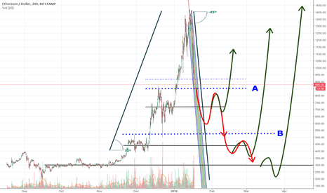 ETHUSD: The future of the Ethereum! A great head-shoulder pattern!