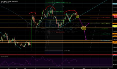 EURUSD: EU short - H&S pattern sowing.
