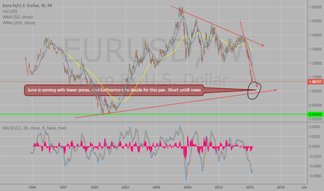 EURUSD: Winter in June is coming :)